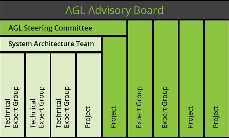 AGL Governance